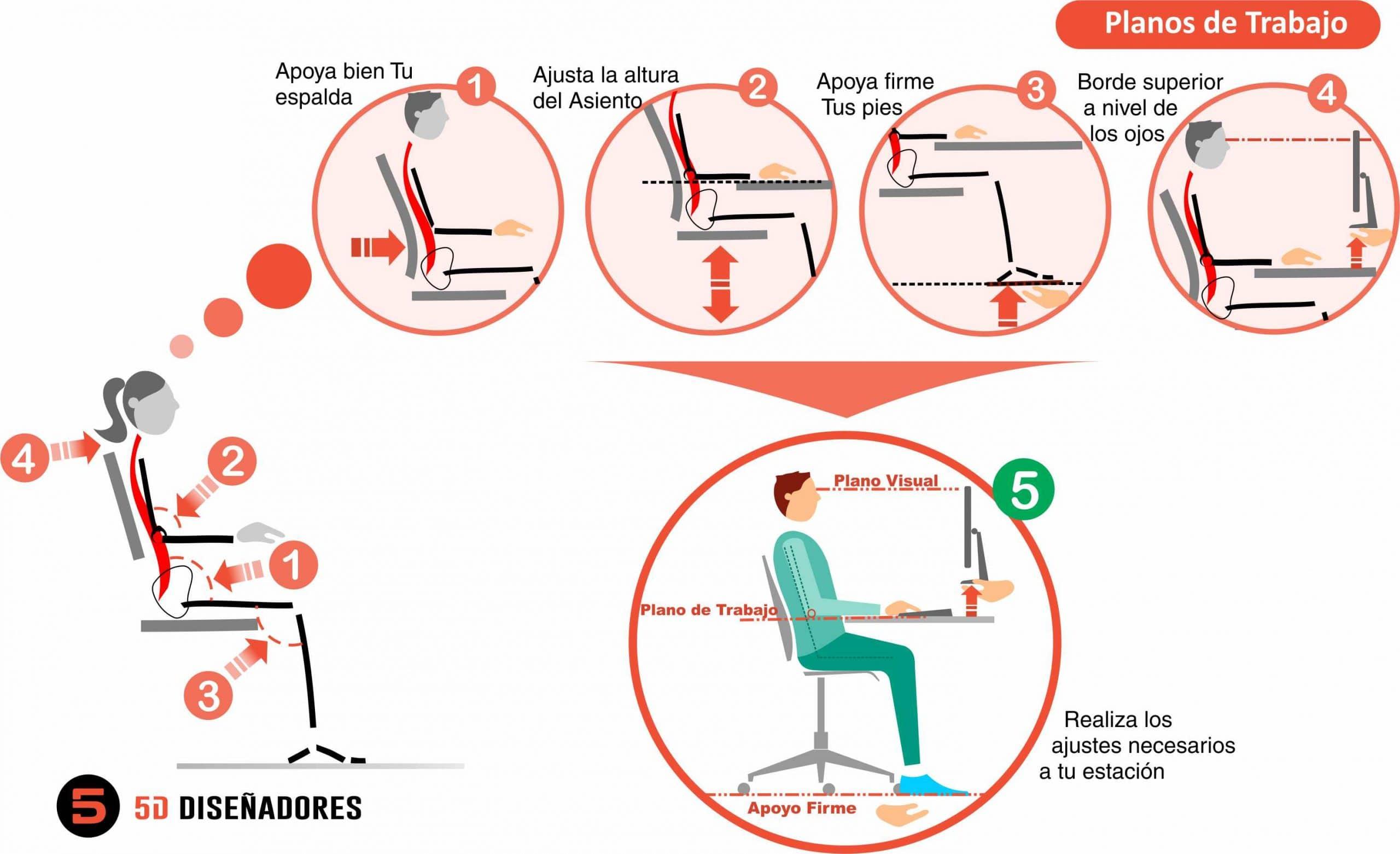 ergonomía y Planos de Trabajo